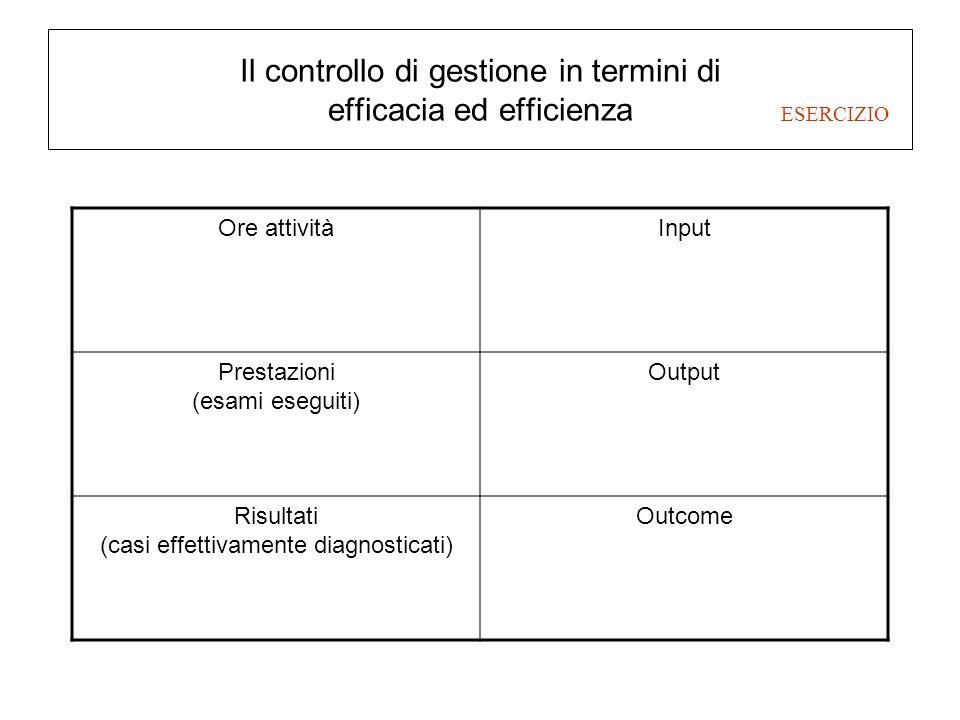 Il controllo di gestione in termini di efficacia ed efficienza Ore attivitàInput Prestazioni (esami eseguiti) Output Risultati (casi effettivamente di