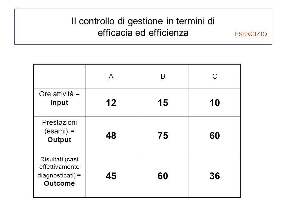 Il controllo di gestione in termini di efficacia ed efficienza ABC Ore attività = Input 121510 Prestazioni (esami) = Output 487560 Risultati (casi eff
