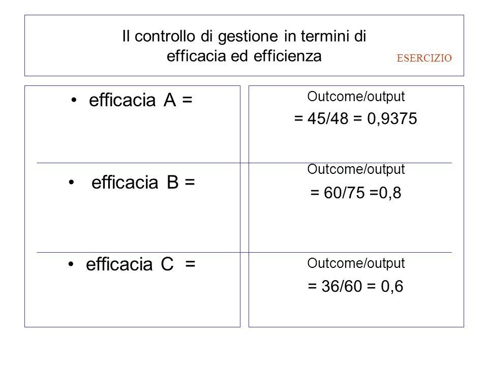 Il controllo di gestione in termini di efficacia ed efficienza efficacia A = efficacia B = efficacia C = Outcome/output = 45/48 = 0,9375 Outcome/outpu