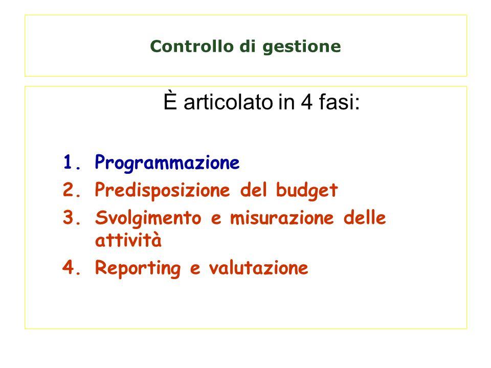 Informazioni esterne Modificazione delle strategie strategie Informazioni esterne Revisione del budget Azioni correttive Revisione programmi Fasi del controllo di gestione