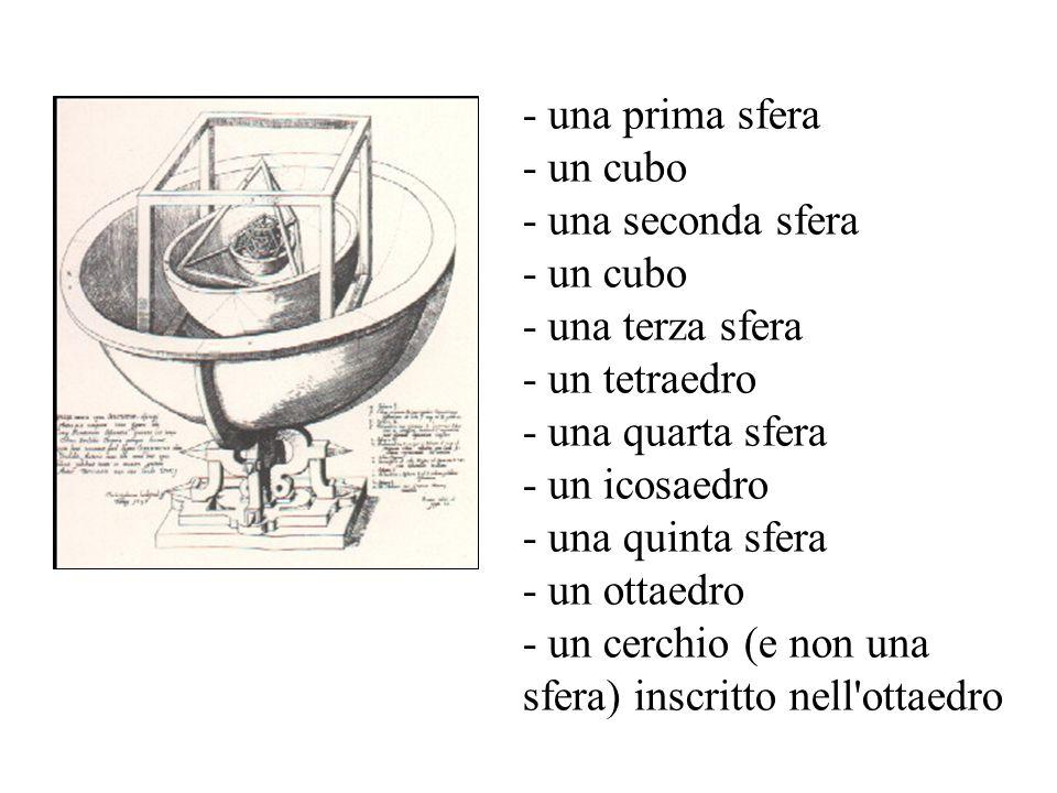 - una prima sfera - un cubo - una seconda sfera - un cubo - una terza sfera - un tetraedro - una quarta sfera - un icosaedro - una quinta sfera - un ottaedro - un cerchio (e non una sfera) inscritto nell ottaedro