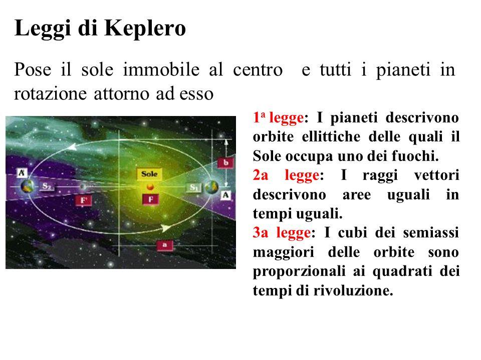 Leggi di Keplero Pose il sole immobile al centro e tutti i pianeti in rotazione attorno ad esso 1 a legge: I pianeti descrivono orbite ellittiche delle quali il Sole occupa uno dei fuochi.