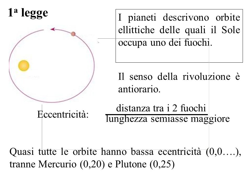 1 a legge I pianeti descrivono orbite ellittiche delle quali il Sole occupa uno dei fuochi. Il senso della rivoluzione è antiorario. lunghezza semiass