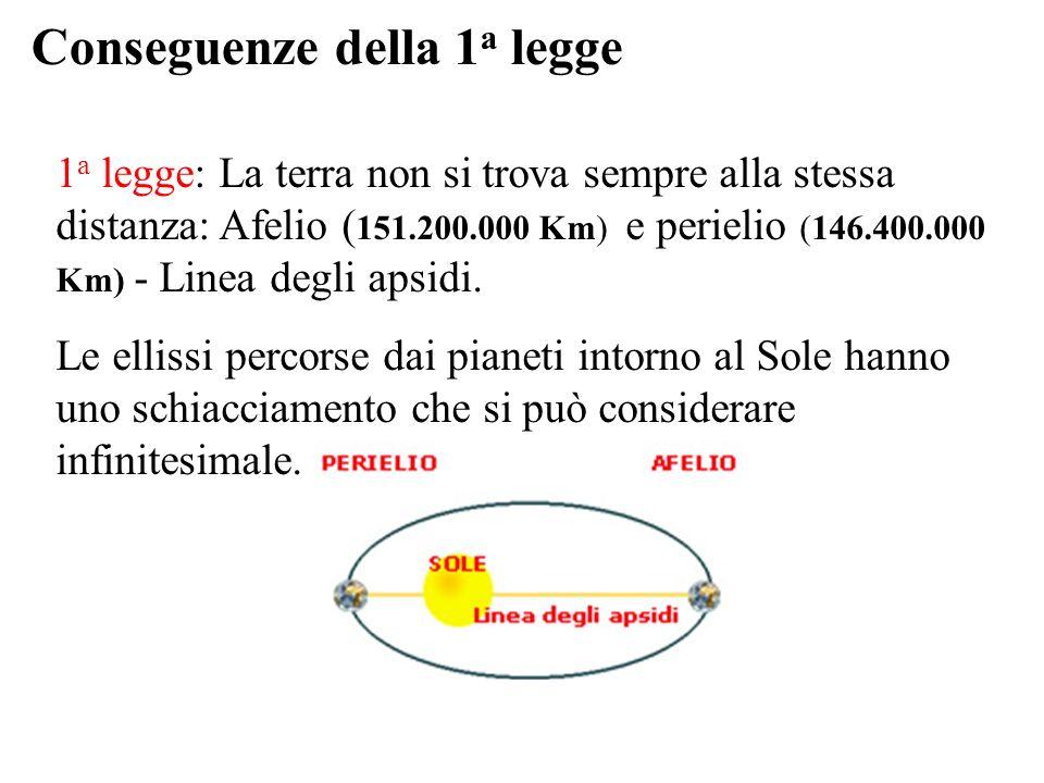 Conseguenze della 1 a legge 1 a legge: La terra non si trova sempre alla stessa distanza: Afelio ( 151.200.000 Km) e perielio (146.400.000 Km) - Linea degli apsidi.