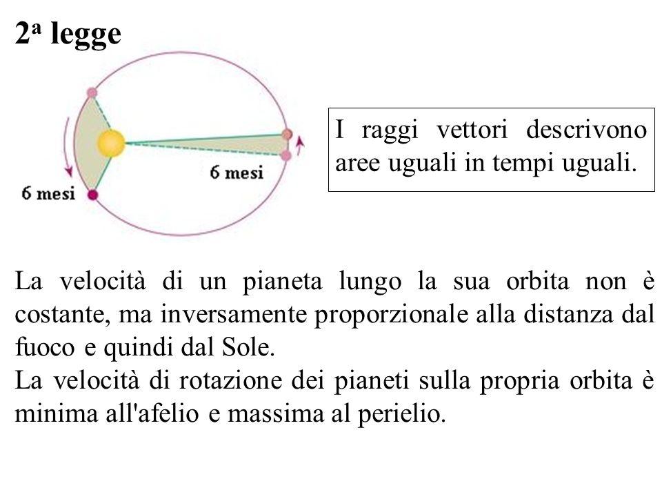 2 a legge La velocità di un pianeta lungo la sua orbita non è costante, ma inversamente proporzionale alla distanza dal fuoco e quindi dal Sole. La ve