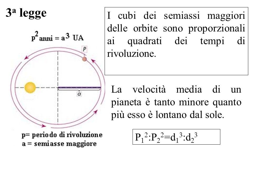 3 a legge La velocità media di un pianeta è tanto minore quanto più esso è lontano dal sole. P 1 2 :P 2 2 =d 1 3 :d 2 3 I cubi dei semiassi maggiori d