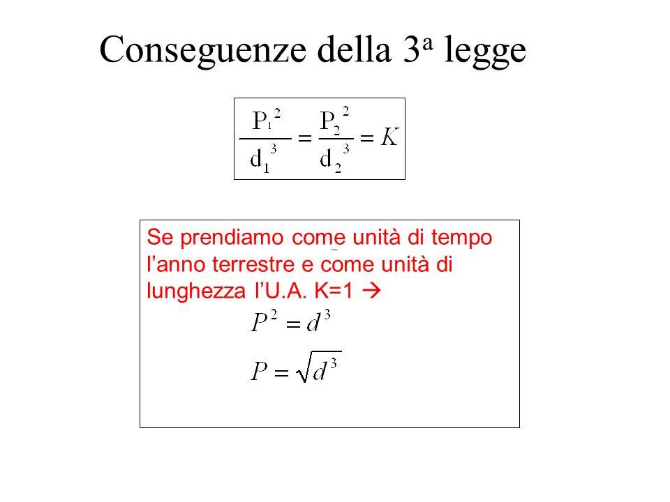 Conseguenze della 3 a legge Se prendiamo come unità di tempo lanno terrestre e come unità di lunghezza lU.A. K=1