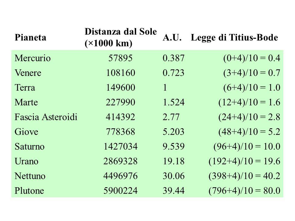 Pianeta Distanza dal Sole (×1000 km) A.U.Legge di Titius-Bode Mercurio 578950.387(0+4)/10 = 0.4 Venere 1081600.723(3+4)/10 = 0.7 Terra 1496001(6+4)/10