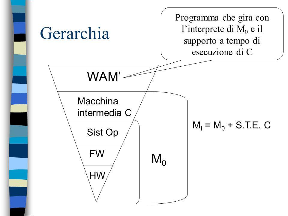 Esempio Dobbiamo implementare in C –La WAM –Un traduttore da programmi PROLOG a programmi WAM funzionalmente equivalenti (non è essenziale comunque ch