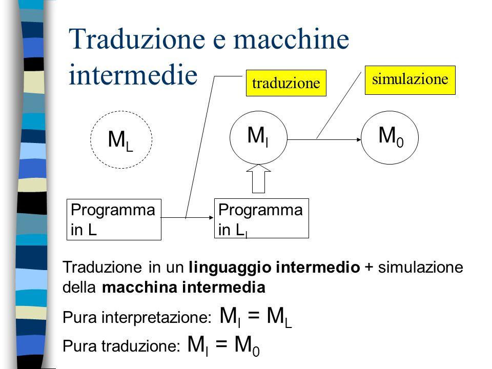 Traduzione e macchine intermedie MLML Programma in L MIMI Traduzione in un linguaggio intermedio + simulazione della macchina intermedia Pura interpretazione: M I = M L Pura traduzione: M I = M 0 M0M0 simulazione Programma in L I traduzione