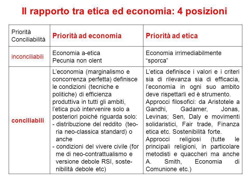 Il rapporto tra etica ed economia: 4 posizioni Priorità Conciliabilità Priorità ad economiaPriorità ad etica inconciliabili Economia a-etica Pecunia n