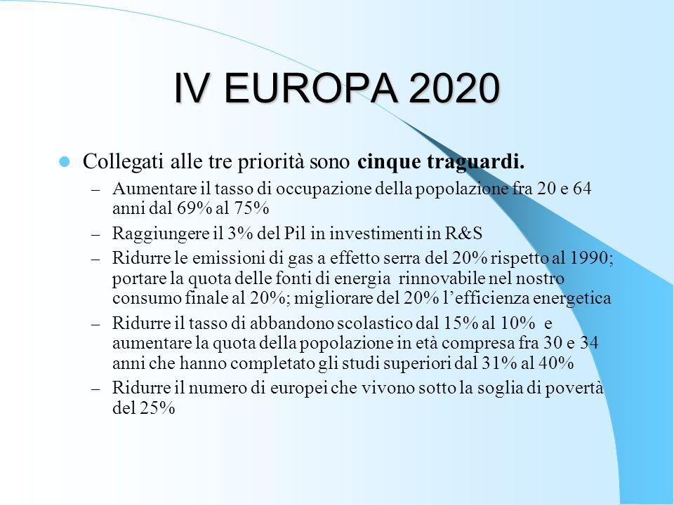 IV EUROPA 2020 Collegati alle tre priorità sono cinque traguardi. – Aumentare il tasso di occupazione della popolazione fra 20 e 64 anni dal 69% al 75