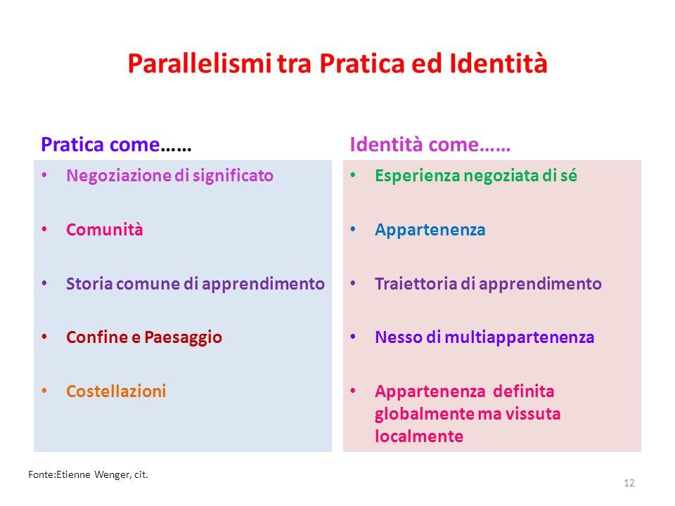 Parallelismi tra Pratica ed Identità Pratica come…… Negoziazione di significato Comunità Storia comune di apprendimento Confine e Paesaggio Costellazi