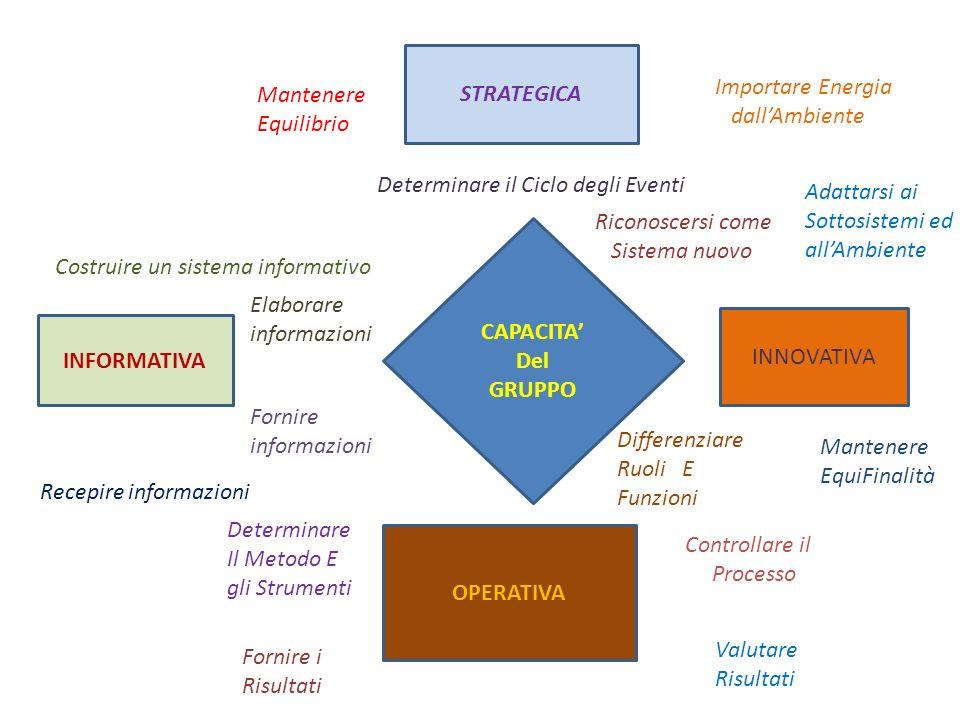 CAPACITA Del GRUPPO STRATEGICA INFORMATIVA INNOVATIVA OPERATIVA Mantenere Equilibrio Importare Energia dallAmbiente Determinare il Ciclo degli Eventi