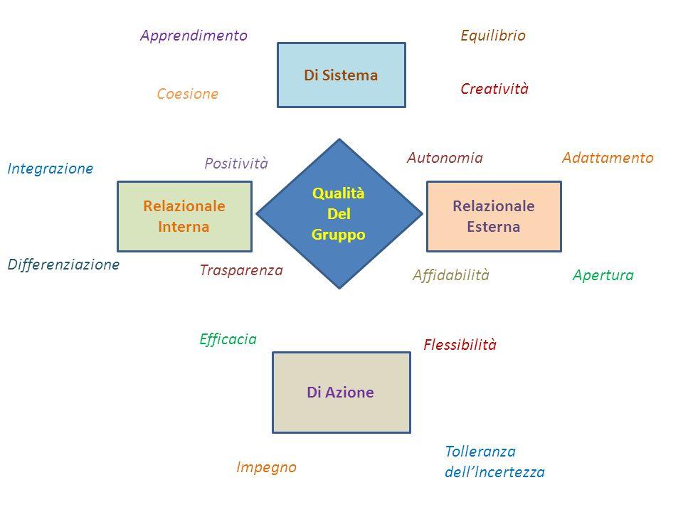 Qualità Del Gruppo Di Sistema Relazionale Esterna Di Azione Relazionale Interna ApprendimentoEquilibrio Coesione Creatività Integrazione Positività Di