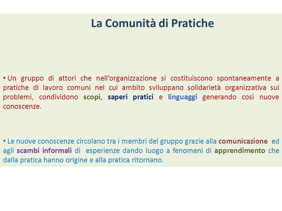 La Comunità di Pratiche Un gruppo di attori che nellorganizzazione si costituiscono spontaneamente a pratiche di lavoro comuni nel cui ambito sviluppa