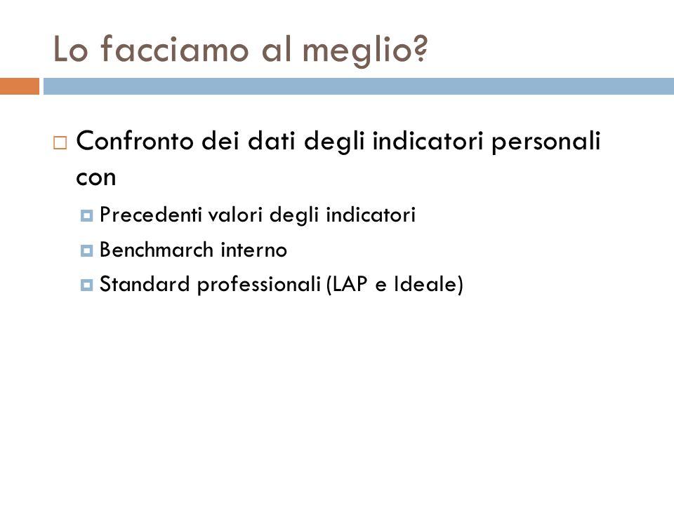 Lo facciamo al meglio? Confronto dei dati degli indicatori personali con Precedenti valori degli indicatori Benchmarch interno Standard professionali
