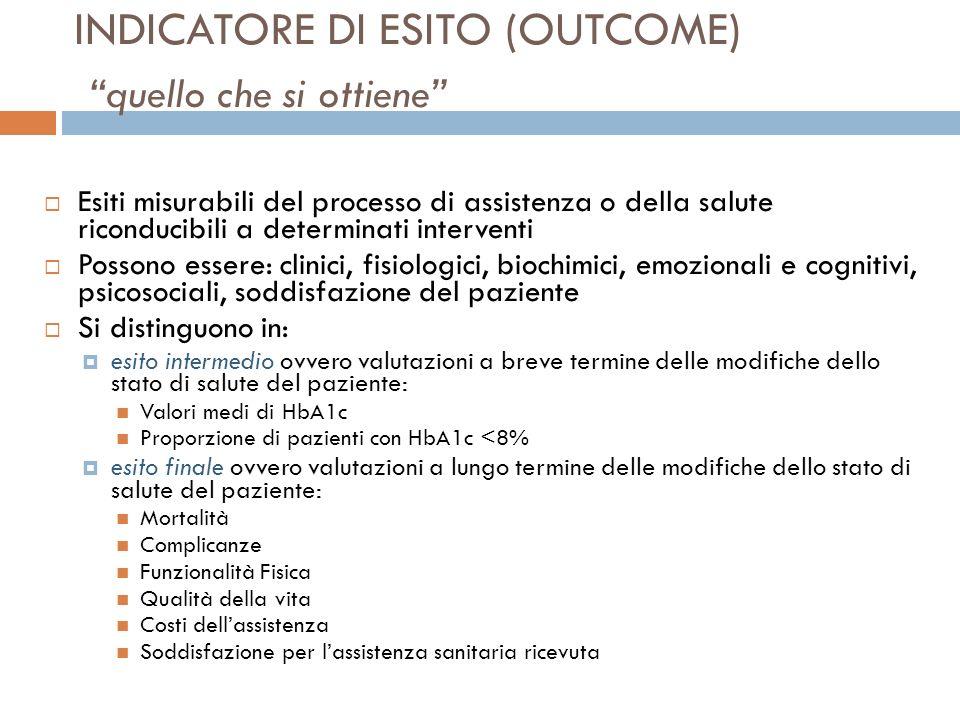 INDICATORE DI ESITO (OUTCOME) quello che si ottiene Esiti misurabili del processo di assistenza o della salute riconducibili a determinati interventi