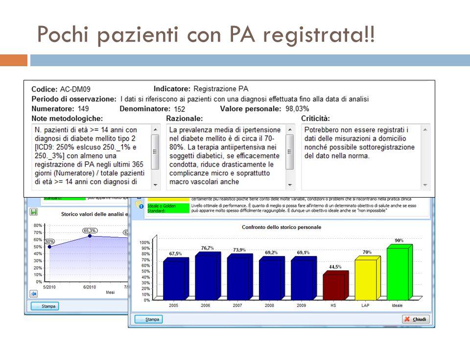 Pochi pazienti con PA registrata!!