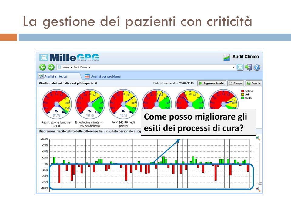 La gestione dei pazienti con criticità Come posso migliorare gli esiti dei processi di cura?