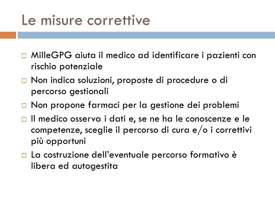 Le misure correttive MilleGPG aiuta il medico ad identificare i pazienti con rischio potenziale Non indica soluzioni, proposte di procedure o di perco