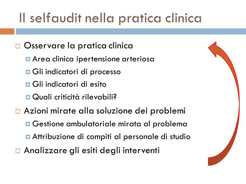 Il selfaudit nella pratica clinica Osservare la pratica clinica Area clinica ipertensione arteriosa Gli indicatori di processo Gli indicatori di esito