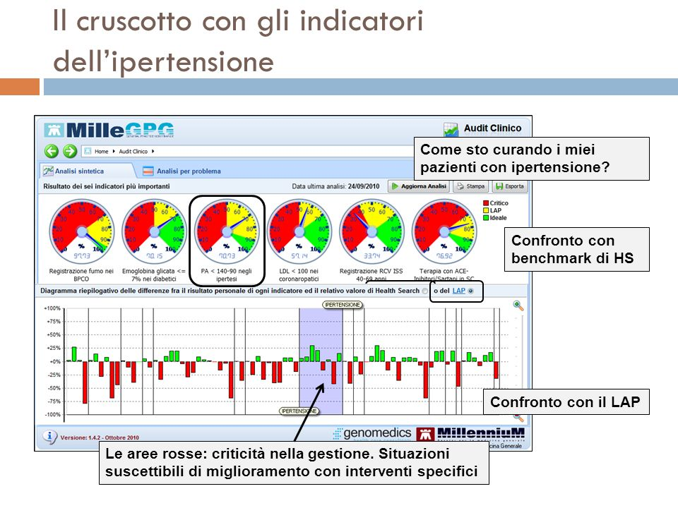 Il cruscotto con gli indicatori dellipertensione Confronto con benchmark di HS Confronto con il LAP Le aree rosse: criticità nella gestione. Situazion