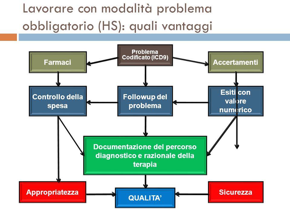 Lavorare con modalità problema obbligatorio (HS): quali vantaggi Problema Codificato (ICD9) FarmaciAccertamenti Esiti con valore numerico Followup del
