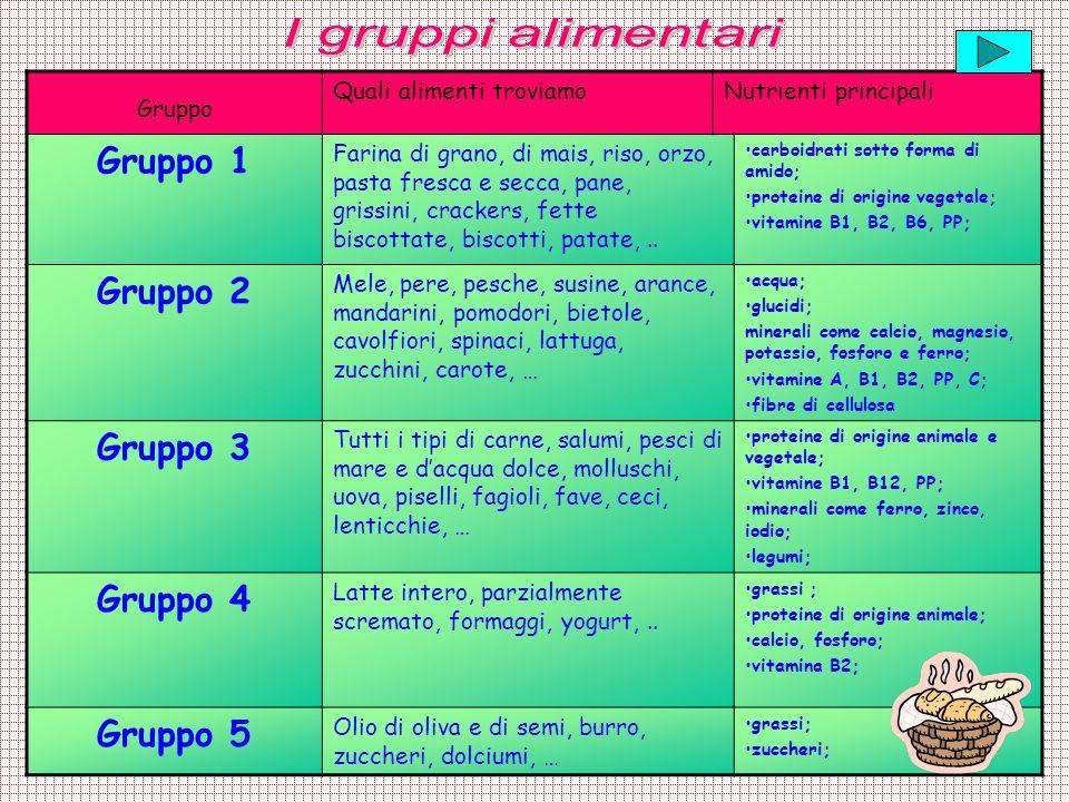 Gruppo Quali alimenti troviamoNutrienti principali Gruppo 1 Farina di grano, di mais, riso, orzo, pasta fresca e secca, pane, grissini, crackers, fett