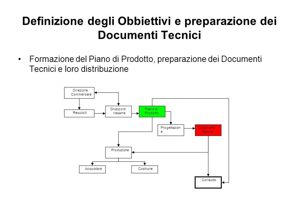 Definizione degli Obbiettivi e preparazione dei Documenti Tecnici Formazione del Piano di Prodotto, preparazione dei Documenti Tecnici e loro distribu