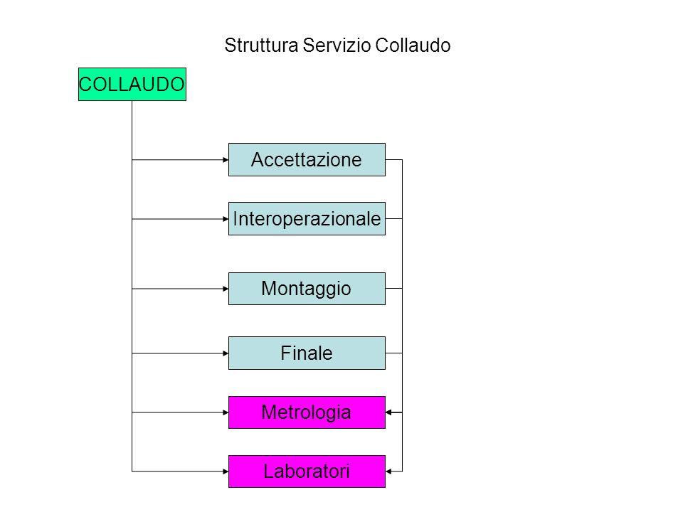 COLLAUDO Accettazione Interoperazionale Montaggio Finale Metrologia Laboratori Struttura Servizio Collaudo