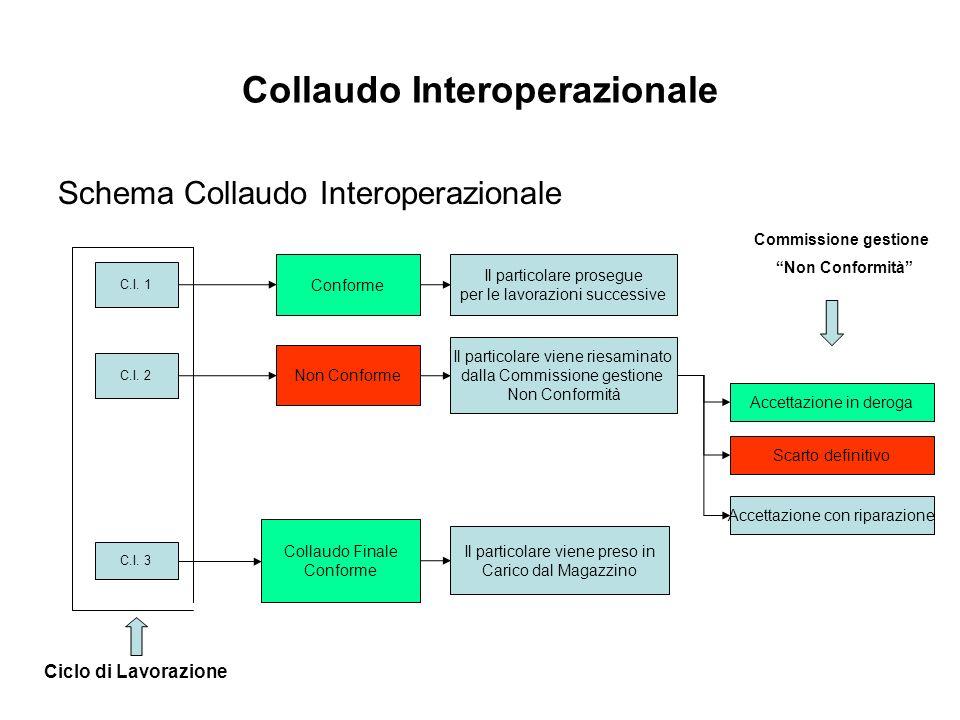 Collaudo Interoperazionale Schema Collaudo Interoperazionale C.I. 1 C.I. 2 C.I. 3 Conforme Non Conforme Ciclo di Lavorazione Il particolare prosegue p