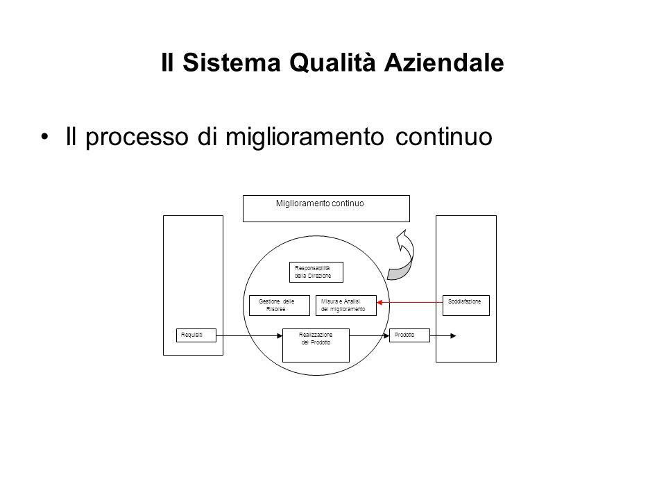 Il Sistema Qualità Aziendale Il processo di miglioramento continuo Realizzazione del Prodotto Gestione delle Risorse Misura e Analisi del migliorament