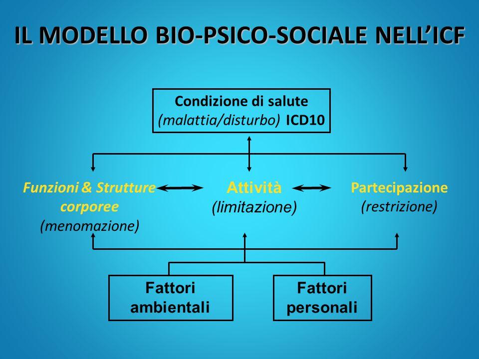 IL MODELLO BIO-PSICO-SOCIALE NELLICF Condizione di salute (malattia/disturbo) ICD10 Fattori ambientali Fattori personali Funzioni & Strutture corporee