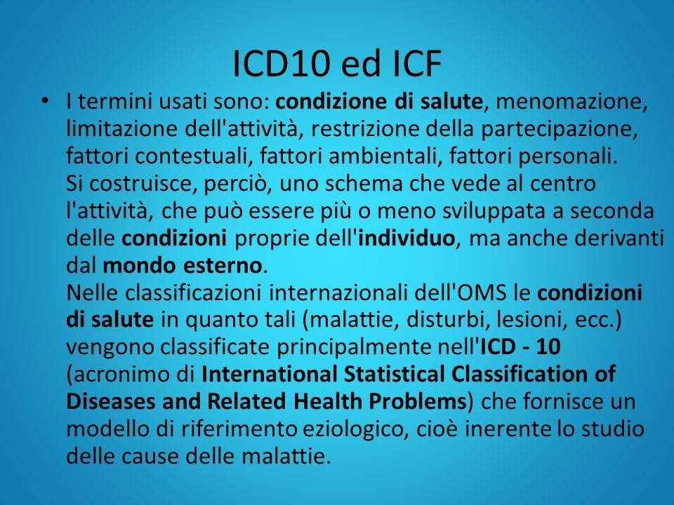 ICD10 ed ICF I termini usati sono: condizione di salute, menomazione, limitazione dell'attività, restrizione della partecipazione, fattori contestuali