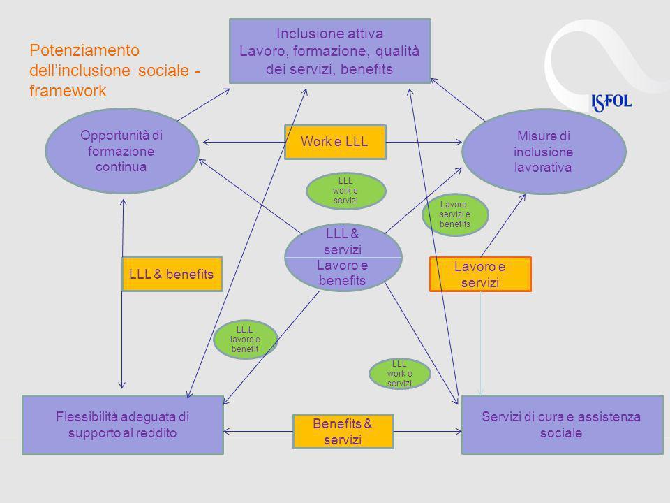 Inclusione attiva Lavoro, formazione, qualità dei servizi, benefits Opportunità di formazione continua LLL & servizi Lavoro e benefits Misure di inclu