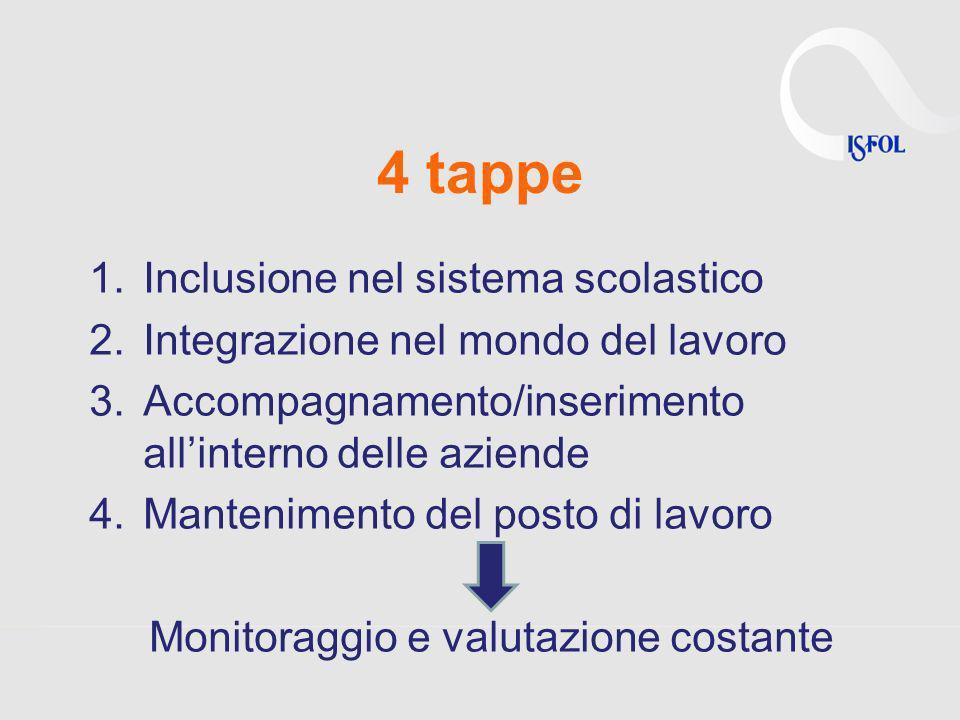4 tappe 1.Inclusione nel sistema scolastico 2.Integrazione nel mondo del lavoro 3.Accompagnamento/inserimento allinterno delle aziende 4.Mantenimento