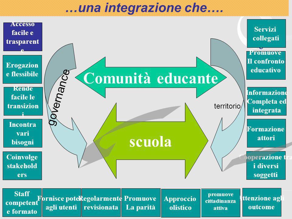 7 scuola Comunità educante Servizi collegati Promuove Il confronto educativo Informazione Completa ed integrata Formazione attori Cooperazione tra i d