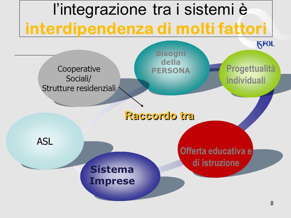 8 lintegrazione tra i sistemi è interdipendenza di molti fattori ASL Bisogni della PERSONA Progettualità individuali Offerta educativa e di istruzione