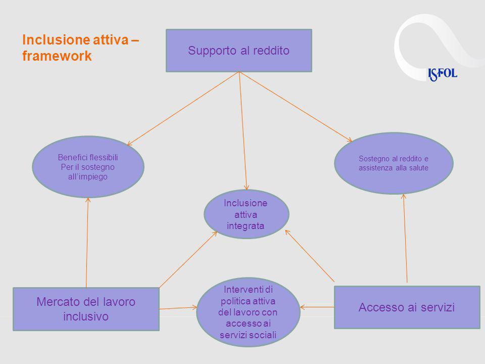 Supporto al reddito Benefici flessibili Per il sostegno allimpiego Inclusione attiva integrata Sostegno al reddito e assistenza alla salute Interventi