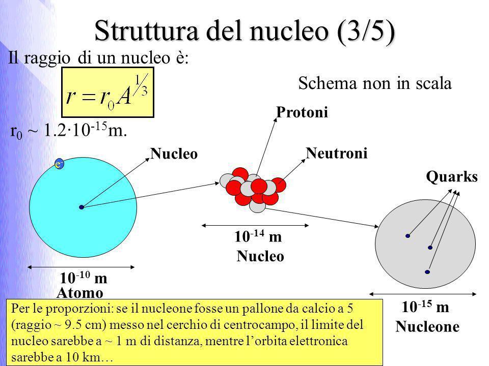 Il raggio di un nucleo è: r 0 ~ 1.2·10 -15 m. Struttura del nucleo (3/5) Nucleo 10 -10 m Protoni Neutroni 10 -14 m 10 -15 m Quarks Nucleone e-e- Atomo