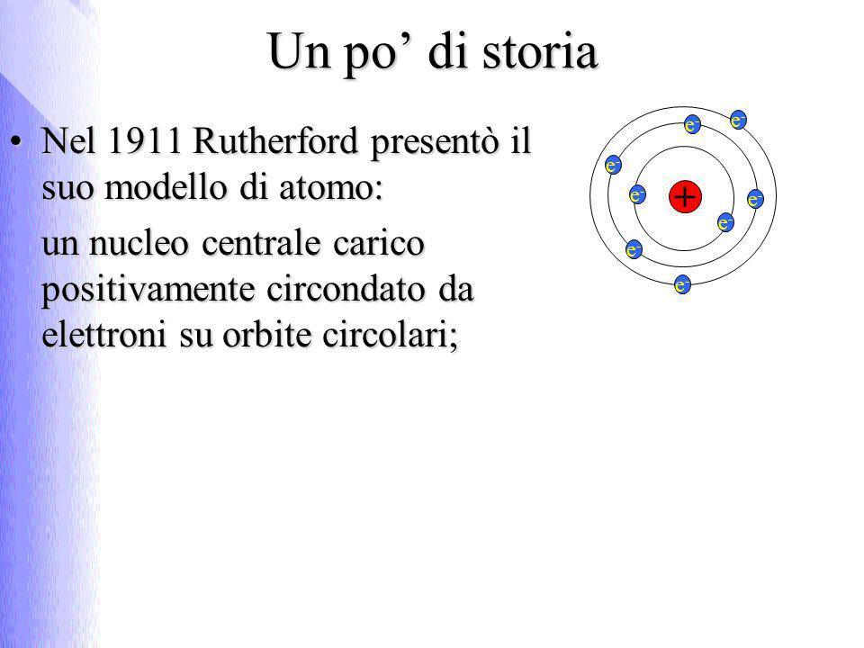 Nel 1911 Rutherford presentò il suo modello di atomo:Nel 1911 Rutherford presentò il suo modello di atomo: un nucleo centrale carico positivamente cir