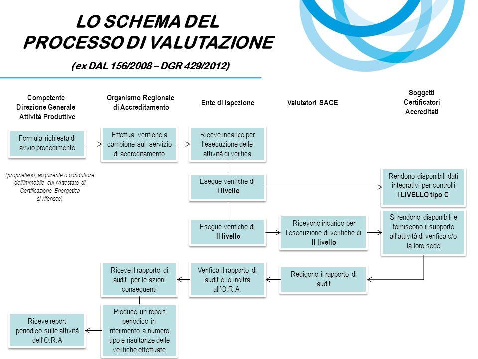 LO SCHEMA DEL PROCESSO DI VALUTAZIONE (ex DAL 156/2008 – DGR 429/2012) Formula richiesta di avvio procedimento Organismo Regionale di Accreditamento E