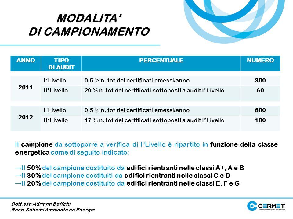 MODALITA DI CAMPIONAMENTO ANNOTIPO DI AUDIT PERCENTUALENUMERO 2011 I°Livello0,5 % n. tot dei certificati emessi/anno300 II°Livello20 % n. tot dei cert