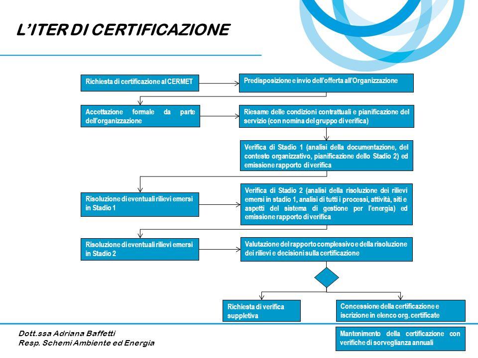 Richiesta di certificazione al CERMET Riesame delle condizioni contrattuali e pianificazione del servizio (con nomina del gruppo di verifica) Accettaz