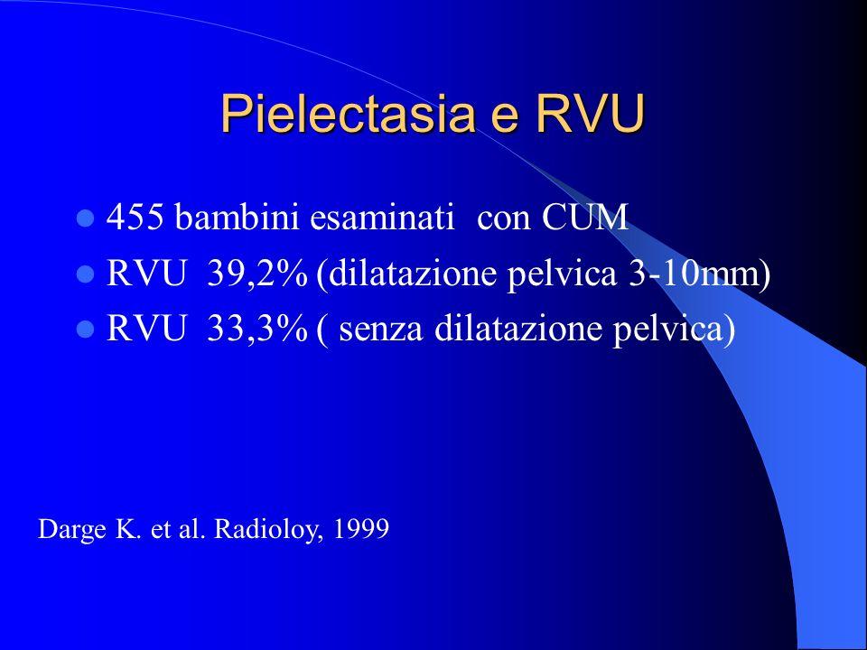 Pielectasia e RVU 455 bambini esaminati con CUM RVU 39,2% (dilatazione pelvica 3-10mm) RVU 33,3% ( senza dilatazione pelvica) Darge K.