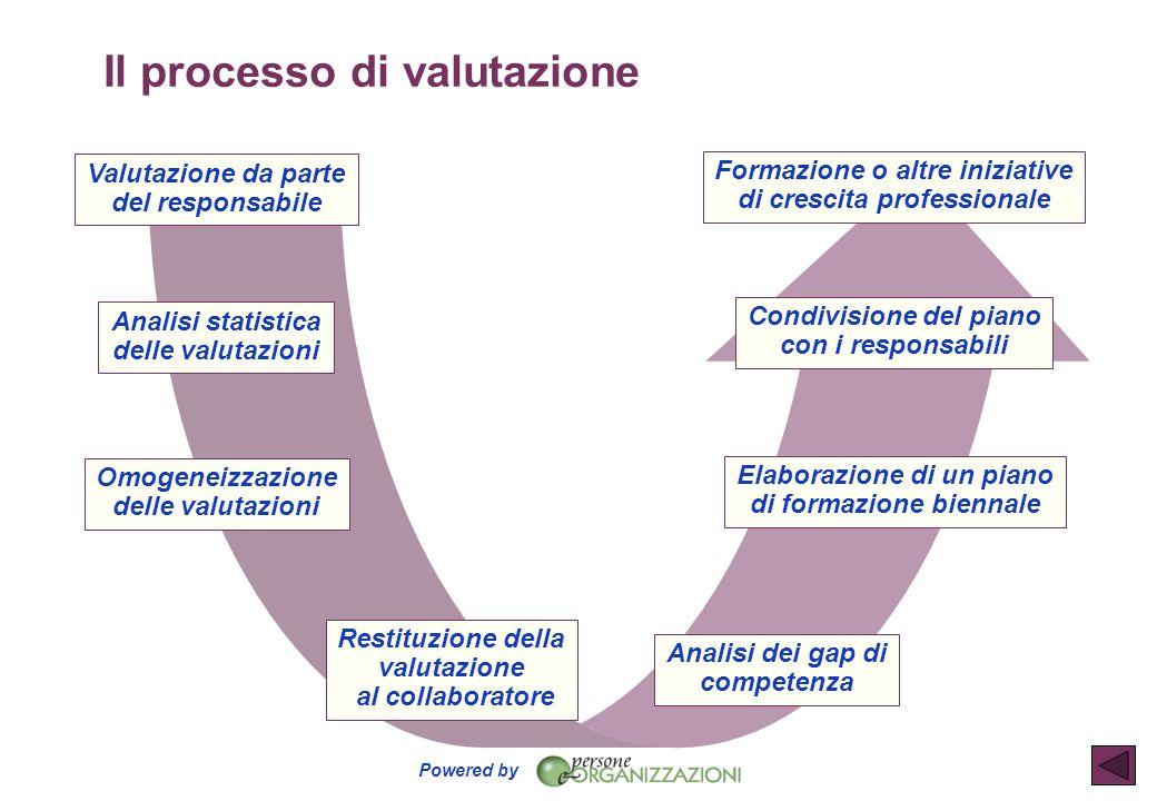 Powered by Il processo di valutazione Valutazione da parte del responsabile Analisi statistica delle valutazioni Omogeneizzazione delle valutazioni Re