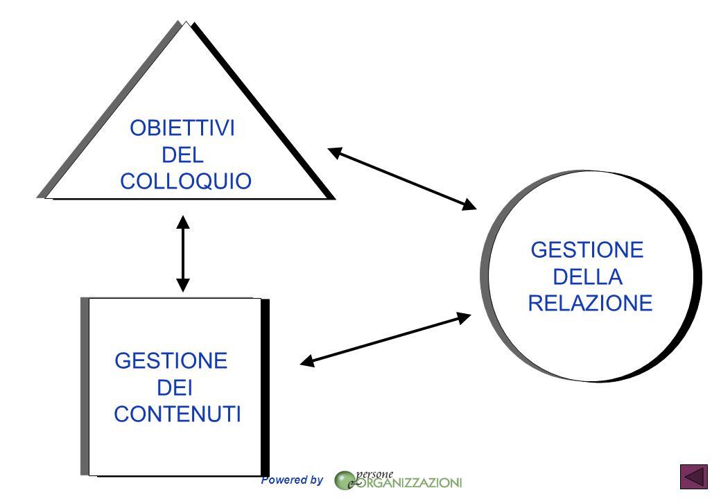 Powered by GESTIONE DEI CONTENUTI GESTIONE DELLA RELAZIONE OBIETTIVI DEL COLLOQUIO