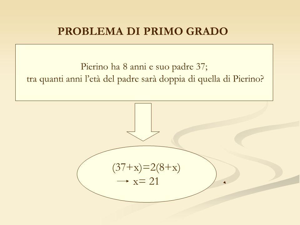 PROBLEMA DI PRIMO GRADO Pierino ha 8 anni e suo padre 37; tra quanti anni letà del padre sarà doppia di quella di Pierino? (37+x)=2(8+x) x= 21