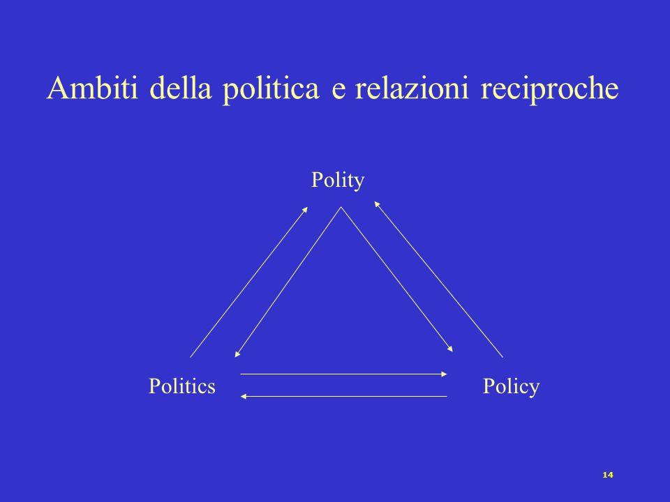 13 Le tre facce della politica Politics ovvero il problema del potere e delle istituzioni (architetture del potere, attori e processi) Policy ovvero i